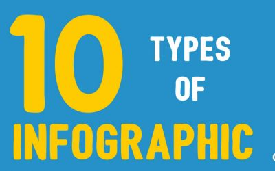 10 Types of Infographic